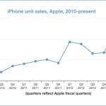 iPhone 持續成長的關鍵-靈活的銷售策略