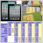網摘-蘋果舊機撑起銷售半邊天 / SIM 卡出現安全漏洞 / 13 吋 iPad 和大螢幕 iPhone 測試中