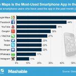 智慧型手機十大熱門 App 你用過幾款?
