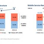 【中國觀察】iPhone 助中國電信半年淨利破百億