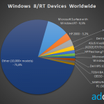 所有 Windows 8/RT 裝置中 Surface RT 佔了 9.5%