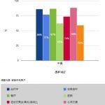 中國用戶購物時熱衷於手機比價