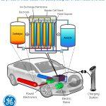 奇異研究液流電池電動車
