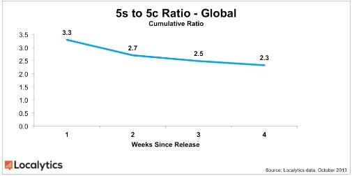 iPhone 5c降價促銷 銷量接近iPhone 5s