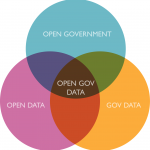 Open Data聯盟圓桌會:開放政府資料的授權?