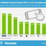 92% 智慧型手機用戶會使用 Google 應用程式