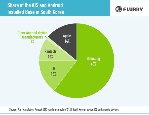 消費者偏好大尺寸手機,iPhone 在南韓僅占有 14% 市場