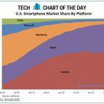 iPhone 在美國吃下部分 Android 市占並緩步拉升