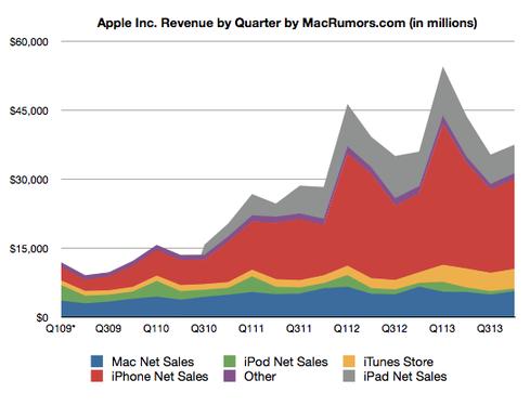 蘋果 Q3 財報:iPhone 銷量 3,380 萬台,大中華區業績反彈