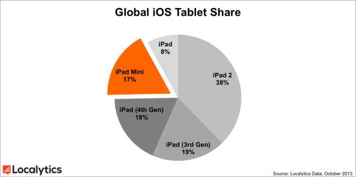iPad 2 是所有 iPad 中最被廣為使用的款式
