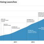 在短短4年的時間裡,Twitter的廣告年營收如何從0猛增至5億美元?