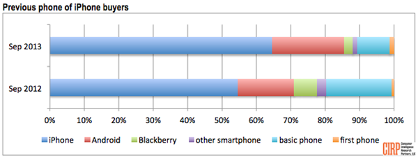 美國 Android 使用者轉投 iPhone 比例增加