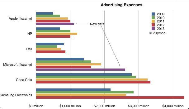 Samsung、微軟行銷廣告費用居科技產業之首