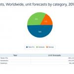 2014 年出貨的電腦有半數是平板,Android 擁有其中六成