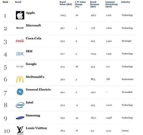 Forbes 全球最有價值品牌:蘋果登頂,三星首次進入十強