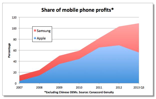 蘋果 iPhone 與三星 Samsung Galaxy 占Q3全球智慧型手機市場109%利潤