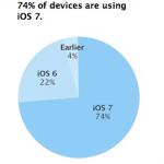 不到三個月 iOS7普及率達74%