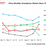 iPhone 5s、5c 好威!蘋果在中國市佔飆至第 3、達 12%