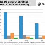 Flurry:亞馬遜、宏碁居耶誕節熱門啟用裝置前兩名