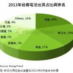 去年台太陽能電池出貨創高,前三大占 55%