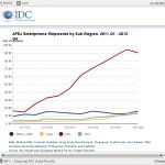 IDC:2014 年中國智慧型手機市場將高速成長