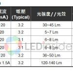 4K2K 電視與照明需求加,LED 首季報價持穩