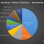 微軟 WP 將免費?!ODM 廠視需求而評估投入