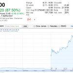 Pixelworks 公告 2013 年開始大啖蘋果,股價單日狂漲 87%