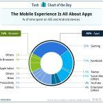 手機 App 佔住用戶的心!iOS 與 Android 用戶花 86% 的時間使用 App