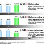 記憶體銷售夯 東芝營益大增 47%、今年度挑戰新高