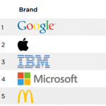 全球百大品牌,Google 取代蘋果稱雄