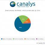 大尺寸智慧型手機持續成長,已占市場三成