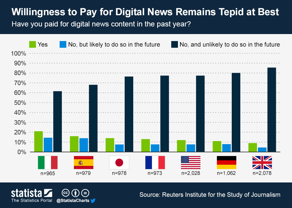 ChartOfTheDay_1207_Willingness_to_pay_for_digital_news_content_n