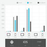 消費行為:iPhone 用戶重保健、Android 愛健身