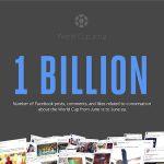 2014 巴西世足賽成 Facebook 最火熱話題,創下 10 億互動紀錄