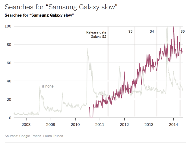 Hold the Phone A Big-Data Conundrum - NYTimes-samsung