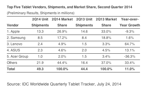 IDC-report-on-tablets-2014Q2.png-700x0