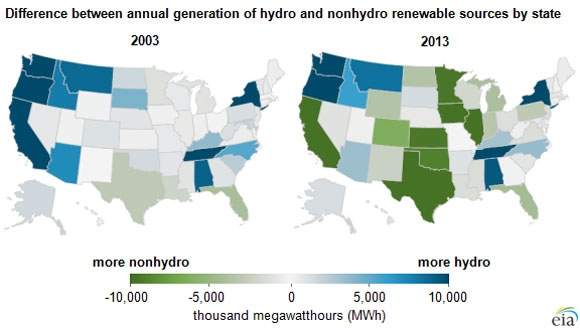 hydro-power-states