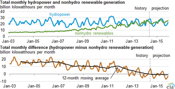nonhydro-renewables