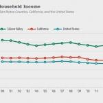 矽谷收入差距擴大,階級衝突難解
