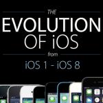 從 iOS 1 到 iOS 8 的演進史,一次看完介面、圖示、功能的差異