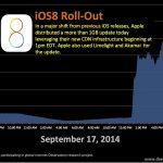 蘋果啟用自家 CDN 為 iOS 8 升級分流