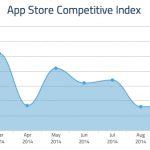 iPhone 6 系列熱銷,推動 10 月 App Store 下載量創新高