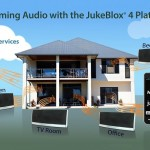 Microchip 發布第四代 JukeBlox Wi-Fi 平台,讓數位音樂播放不中斷