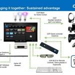 淺探智慧家庭物聯網通訊與音源規格商機