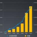 小米 2014 年成績單:手機銷量 6,122 萬台,年增 227%