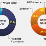 首爾的節能雄心 減少一座核電廠