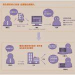 大數據時代的數位廣告神器 RTB