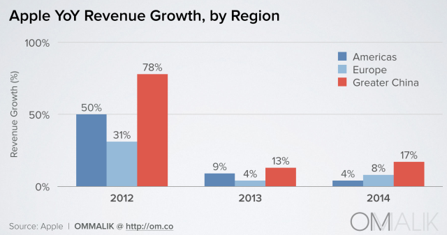 apple yoy revenue growth_36Kr 0318