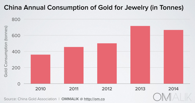 china annual consumption of gold for jewelry_36Kr 0318